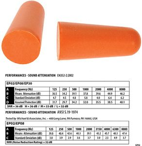 Portwest EP02 - PU Foam Ear Plug (200 pairs)