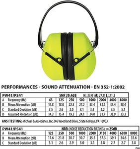 Portwest PS41 - Super Hi-Vis Ear Protector