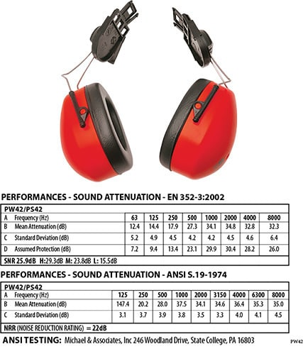 Portwest PW42 - ClipOn Ear Muffs EN352