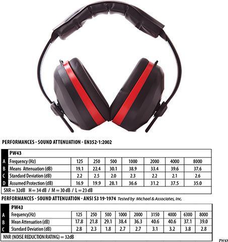 Portwest PW43 - Comfort Ear Muffs EN352