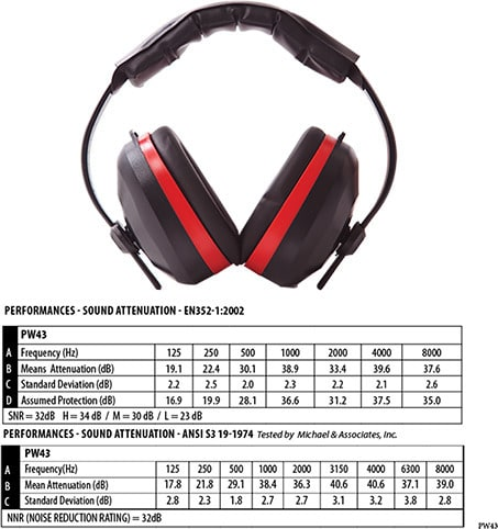 Portwest PW43 - Comfort Ear Muffs EN352
