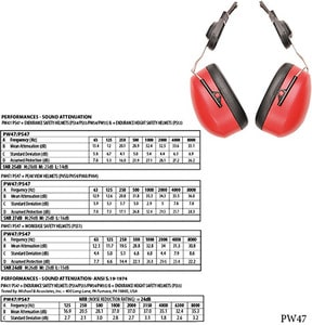 Portwest PW47 - Endurance Clip-On Ear Muffs
